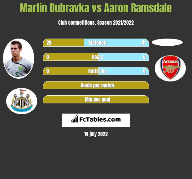 Martin Dubravka vs Aaron Ramsdale infographic