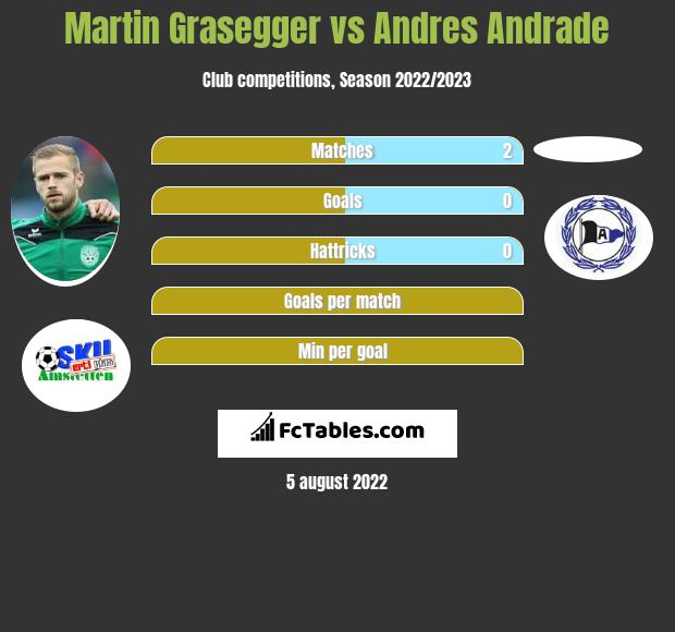 Martin Grasegger vs Andres Andrade infographic
