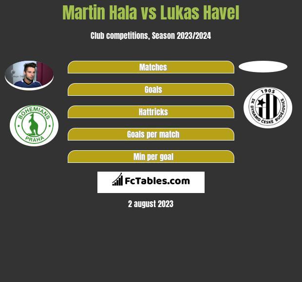 Martin Hala vs Lukas Havel infographic