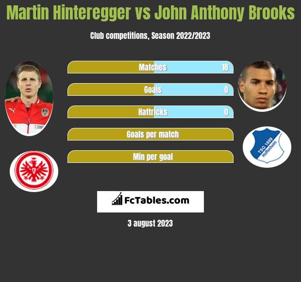 Martin Hinteregger vs John Anthony Brooks infographic