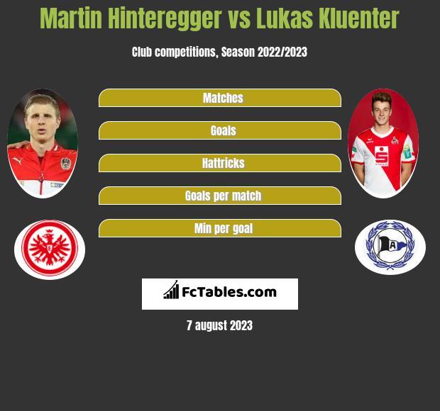 Martin Hinteregger vs Lukas Kluenter infographic