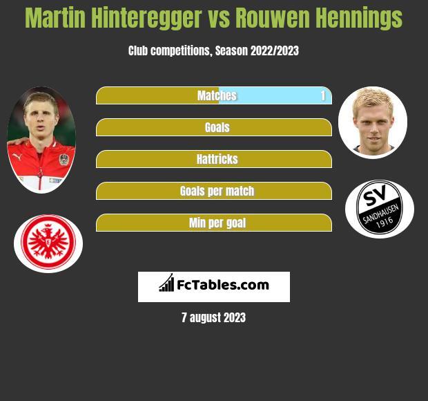 Martin Hinteregger vs Rouwen Hennings infographic