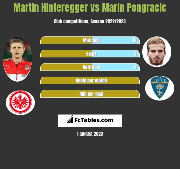 Martin Hinteregger vs Marin Pongracic infographic