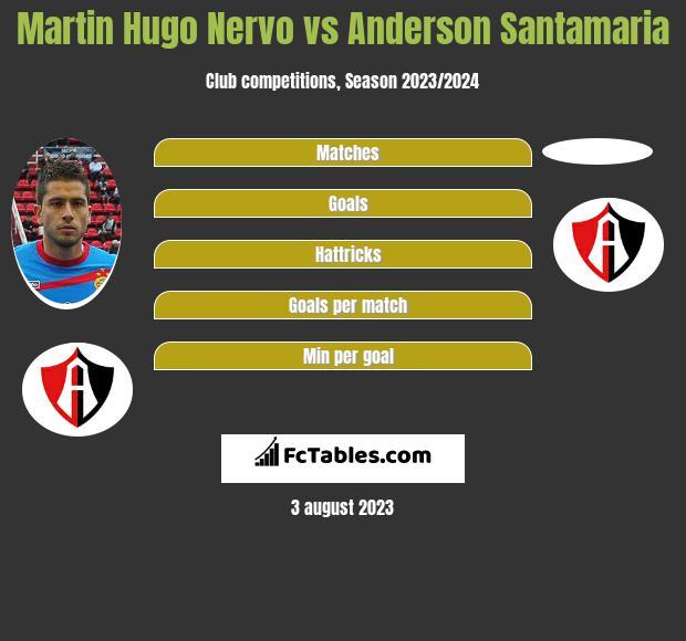 Martin Hugo Nervo vs Anderson Santamaria infographic