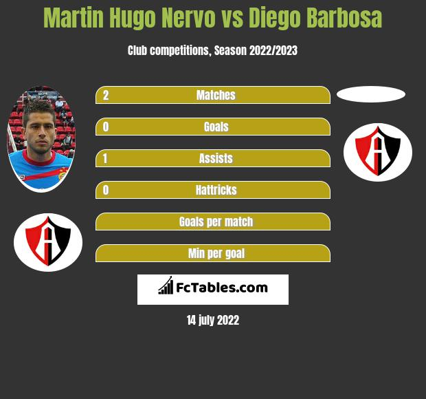 Martin Hugo Nervo infographic statistics for Atlas