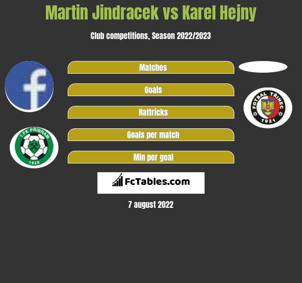 Martin Jindracek vs Karel Hejny h2h player stats