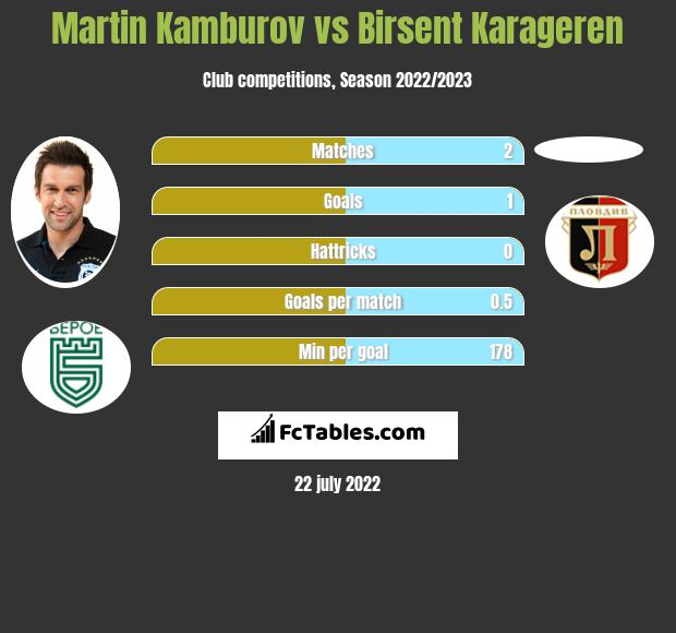 Martin Kamburov vs Birsent Karageren h2h player stats