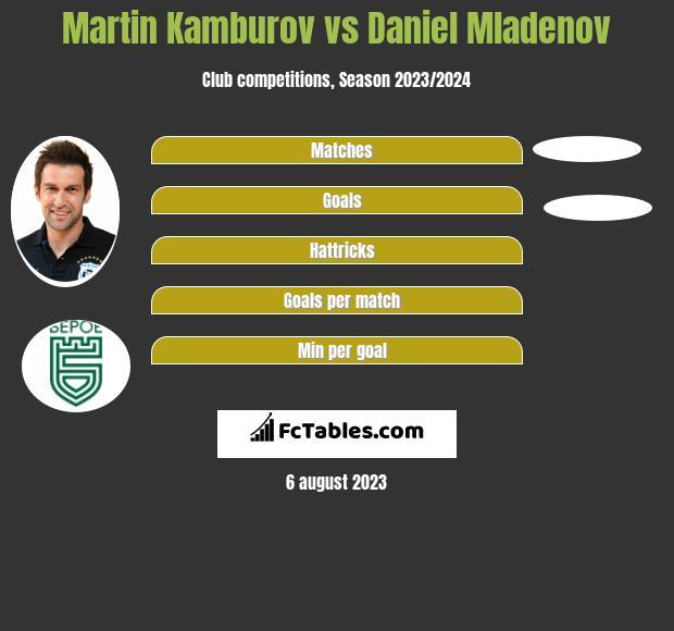 Martin Kamburov vs Daniel Mladenov h2h player stats