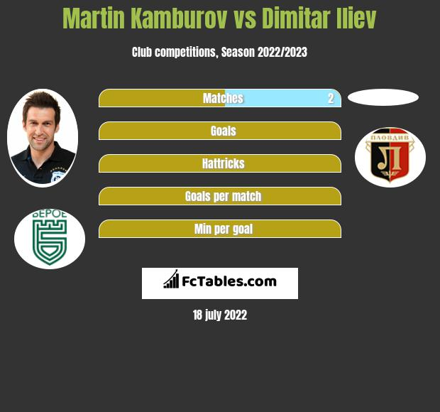 Martin Kamburov vs Dimitar Iliev h2h player stats