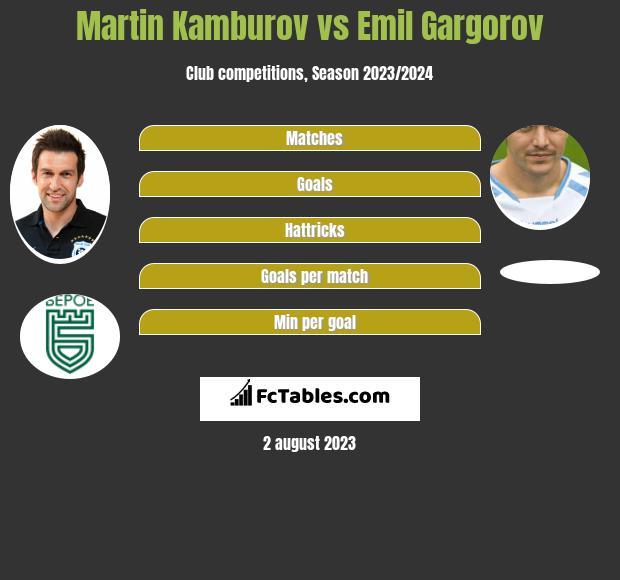 Martin Kamburov vs Emil Gargorov h2h player stats