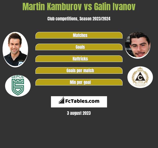 Martin Kamburov vs Galin Ivanov h2h player stats