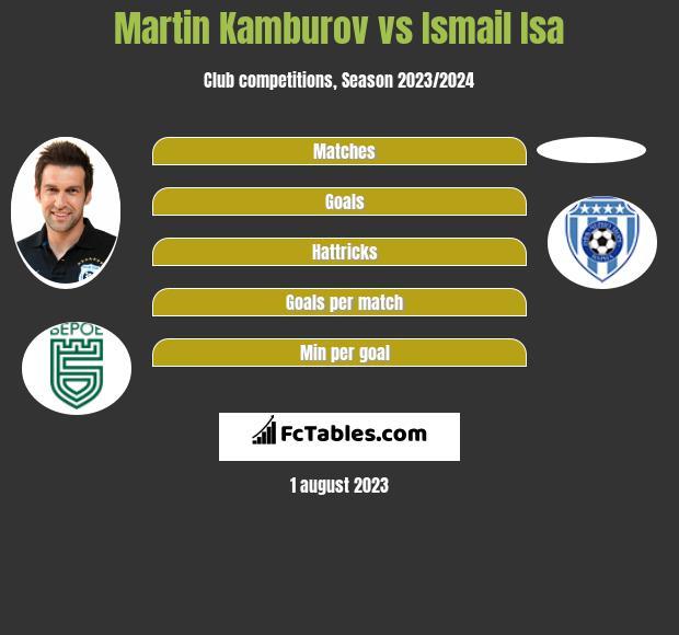 Martin Kamburov vs Ismail Isa h2h player stats