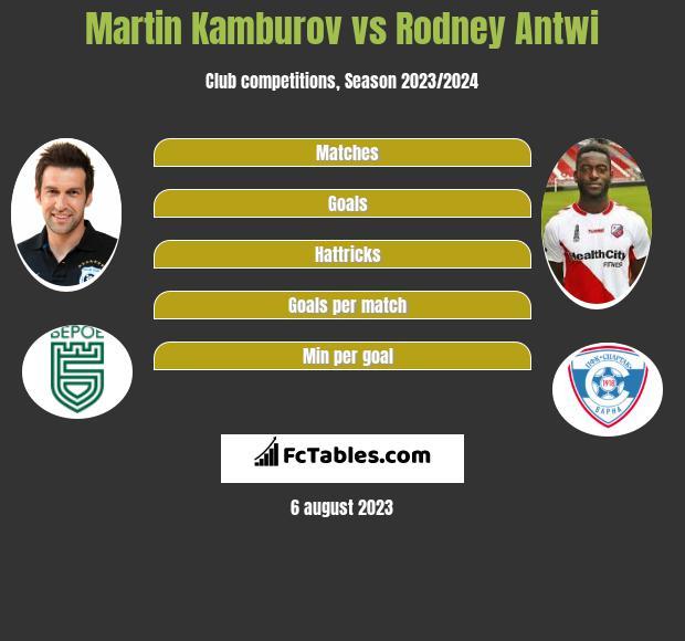 Martin Kamburov vs Rodney Antwi h2h player stats