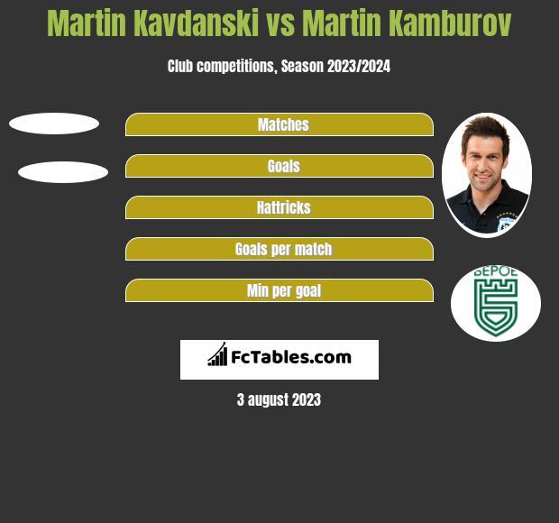 Martin Kavdanski vs Martin Kamburov h2h player stats
