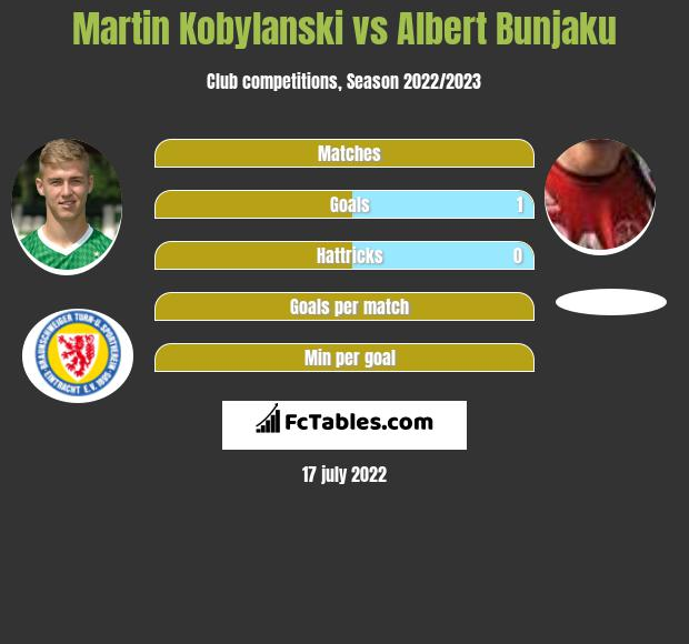 Martin Kobylanski vs Albert Bunjaku h2h player stats