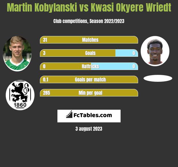 Martin Kobylanski vs Kwasi Okyere Wriedt h2h player stats