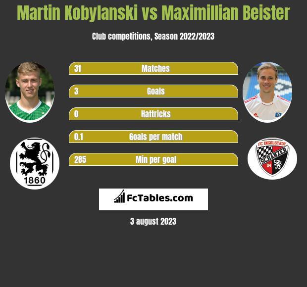 Martin Kobylanski vs Maximillian Beister h2h player stats