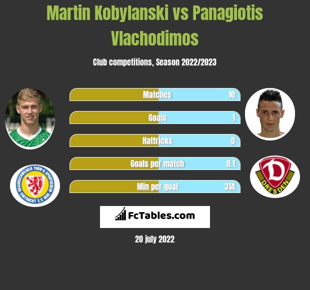 Martin Kobylański vs Panagiotis Vlachodimos h2h player stats