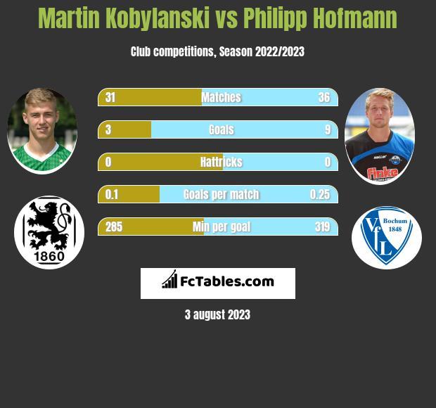Martin Kobylanski vs Philipp Hofmann h2h player stats