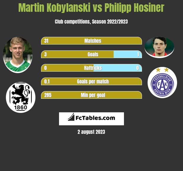Martin Kobylanski vs Philipp Hosiner h2h player stats