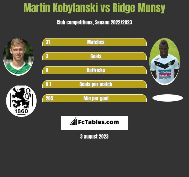 Martin Kobylański vs Ridge Munsy h2h player stats