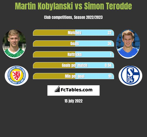 Martin Kobylanski vs Simon Terodde h2h player stats