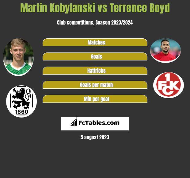 Martin Kobylański vs Terrence Boyd h2h player stats
