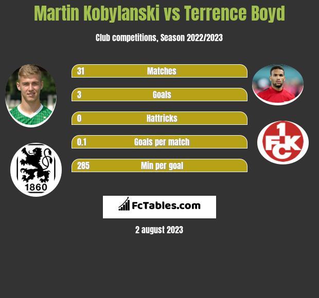 Martin Kobylanski vs Terrence Boyd h2h player stats