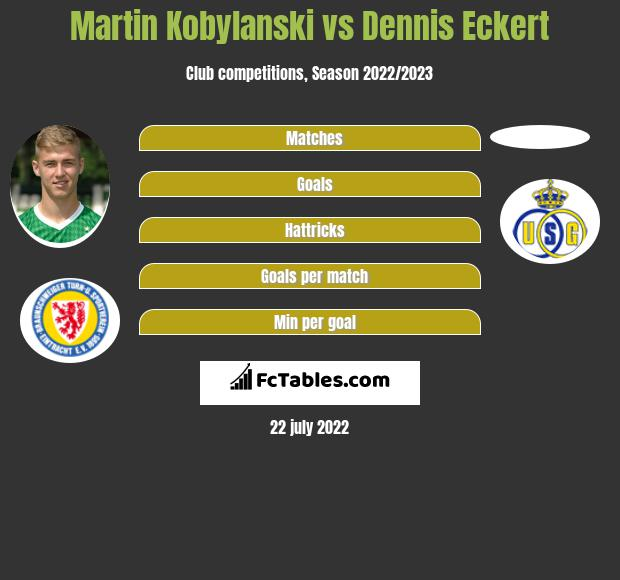 Martin Kobylański vs Dennis Eckert h2h player stats