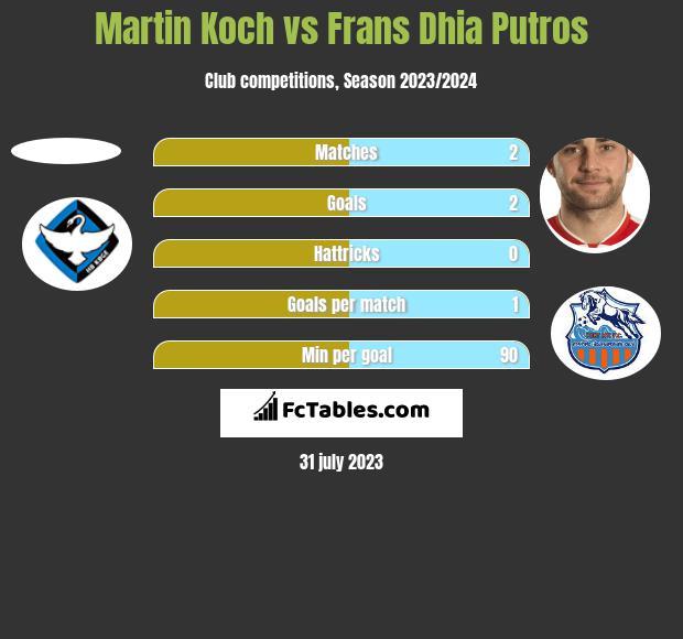 Martin Koch vs Frans Dhia Putros h2h player stats