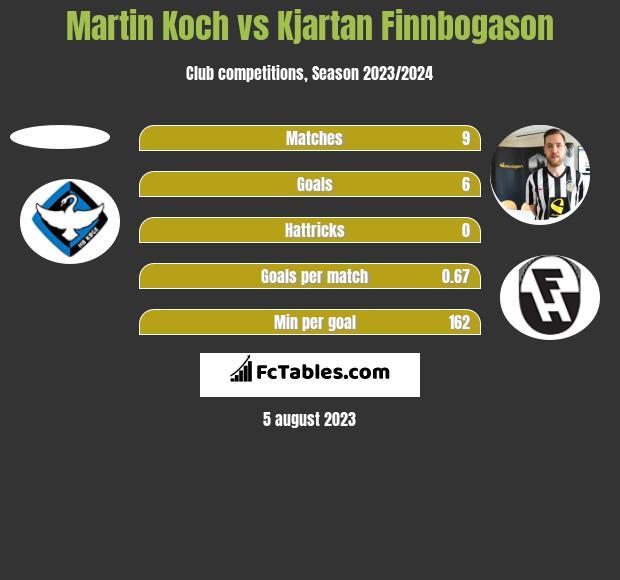 Martin Koch vs Kjartan Finnbogason h2h player stats
