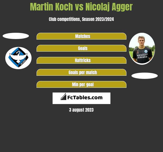 Martin Koch vs Nicolaj Agger h2h player stats