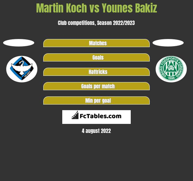 Martin Koch vs Younes Bakiz h2h player stats