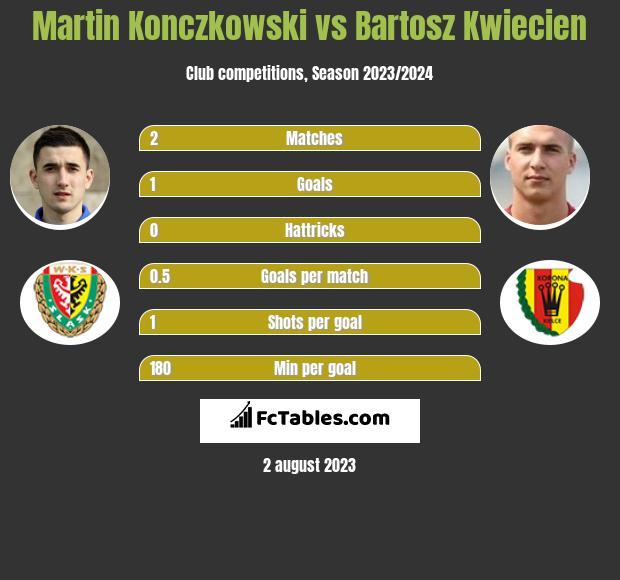 Martin Konczkowski vs Bartosz Kwiecień infographic
