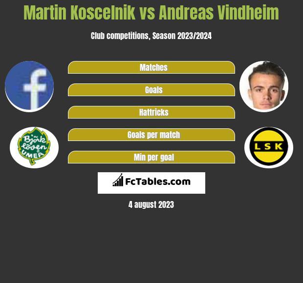 Martin Koscelnik vs Andreas Vindheim infographic