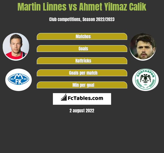 Martin Linnes infographic statistics for Galatasaray