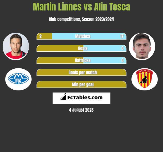 Martin Linnes vs Alin Tosca infographic