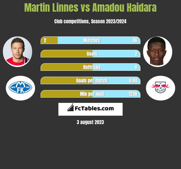 Martin Linnes vs Amadou Haidara h2h player stats