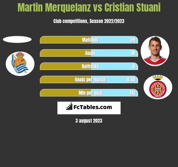 Martin Merquelanz vs Cristian Stuani h2h player stats