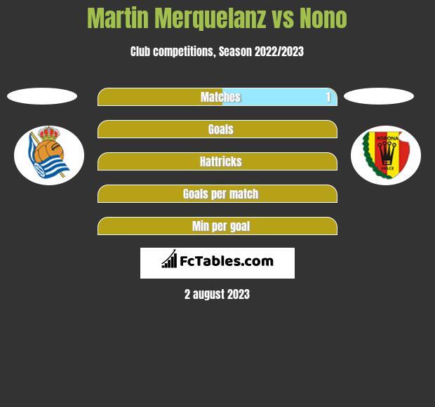 Martin Merquelanz vs Nono h2h player stats