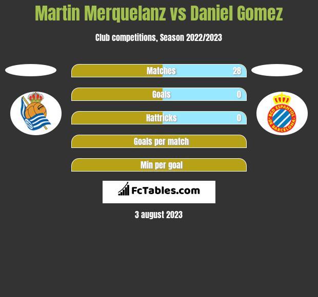 Martin Merquelanz vs Daniel Gomez h2h player stats