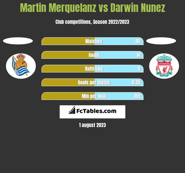 Martin Merquelanz vs Darwin Nunez h2h player stats