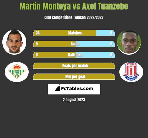 Martin Montoya vs Axel Tuanzebe infographic