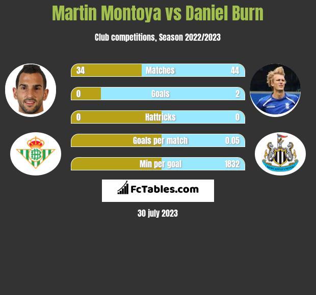 Martin Montoya vs Daniel Burn infographic