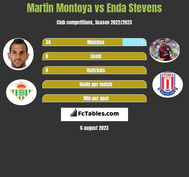 Martin Montoya vs Enda Stevens infographic