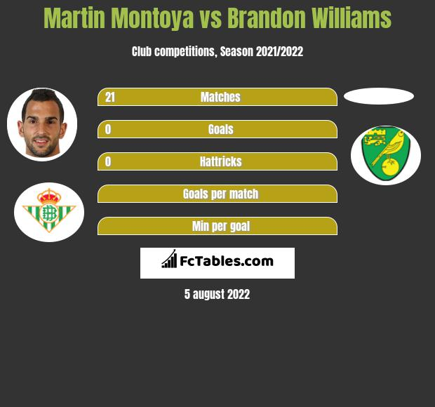 Martin Montoya vs Brandon Williams infographic