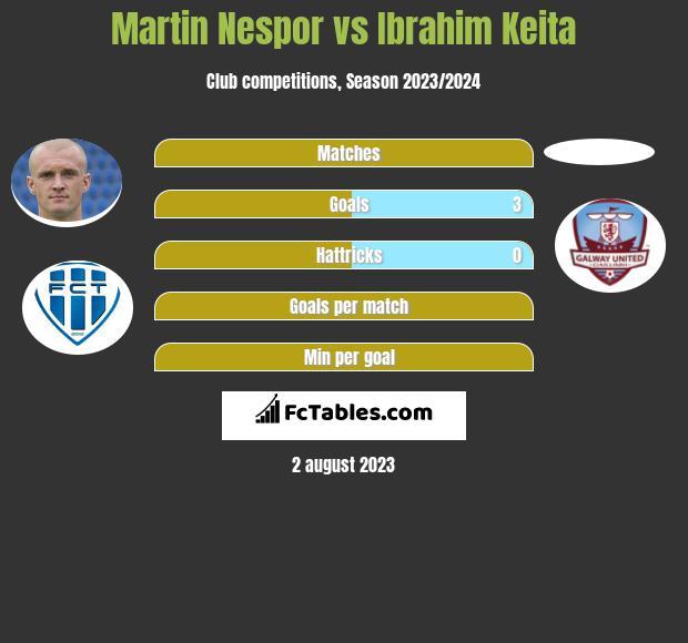 Martin Nespor vs Ibrahim Keita infographic