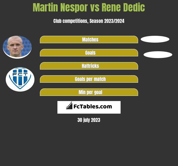 Martin Nespor vs Rene Dedic infographic