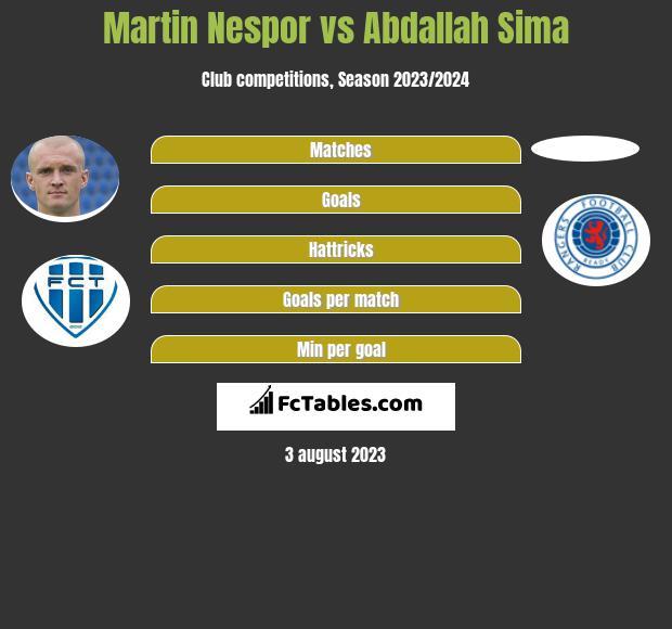 Martin Nespor vs Abdallah Sima h2h player stats
