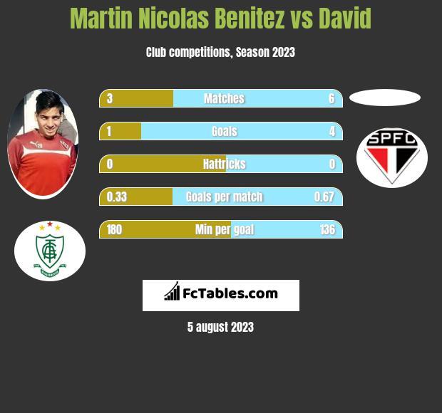 Martin Nicolas Benitez vs David infographic